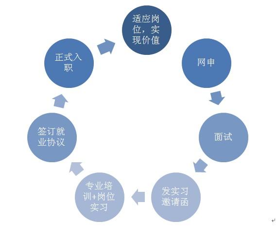 销售流程矢量图